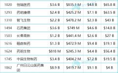 福布斯全球企业2000强榜单,14家家国内医药企业上榜