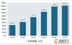 2020年中国医美市场规模达到1826亿元